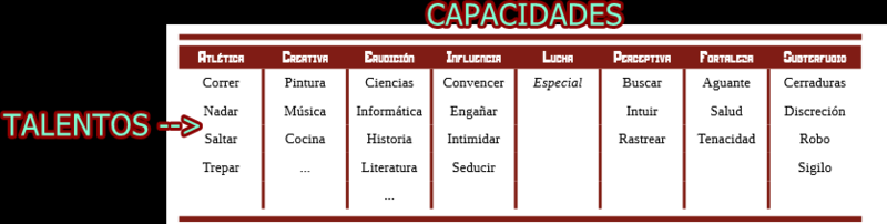 PREGUNTAS NECESARIAS PARA CONFECCIÓN DE LAS FICHAS Capaci10