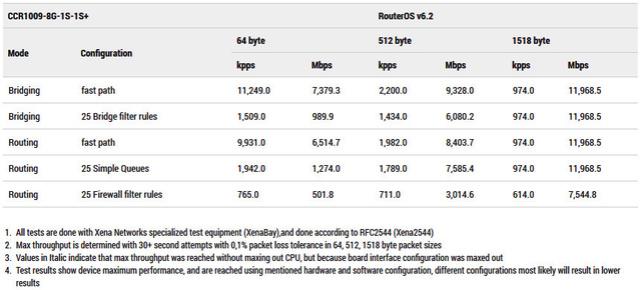 Sử dụng MIKROTIK RouterOS cho việc quản lý truy cập Internet Router11