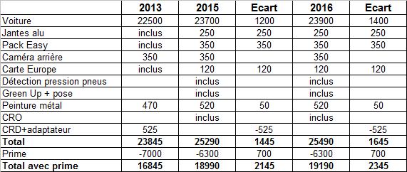 Évolution des tarifs de la Zoé depuis sa sortie en 2013 Comapr10