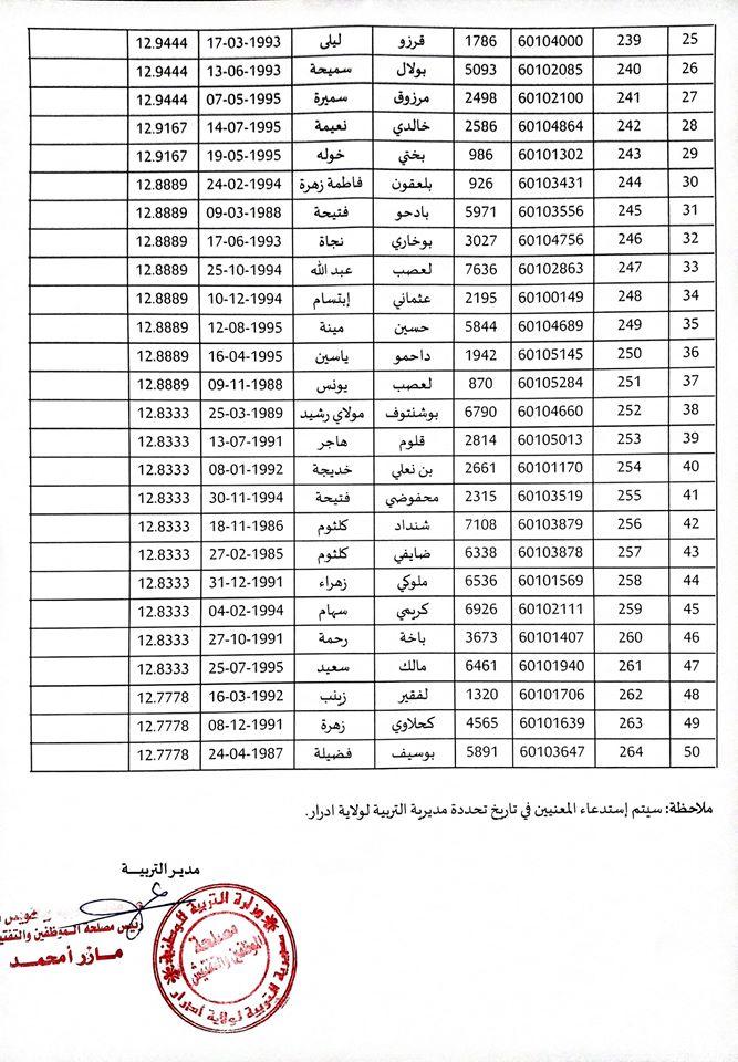 قائمة الأستاذة الإحتياطيين في مسابقة التوظيف للإلتحاق برتبة أستاذ المدرسة الإبتدائية لغة عربية ولاية أدرار  11690910