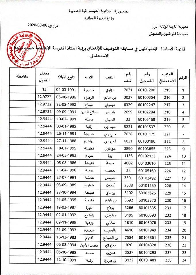 قائمة الأستاذة الإحتياطيين في مسابقة التوظيف للإلتحاق برتبة أستاذ المدرسة الإبتدائية لغة عربية ولاية أدرار  11691110