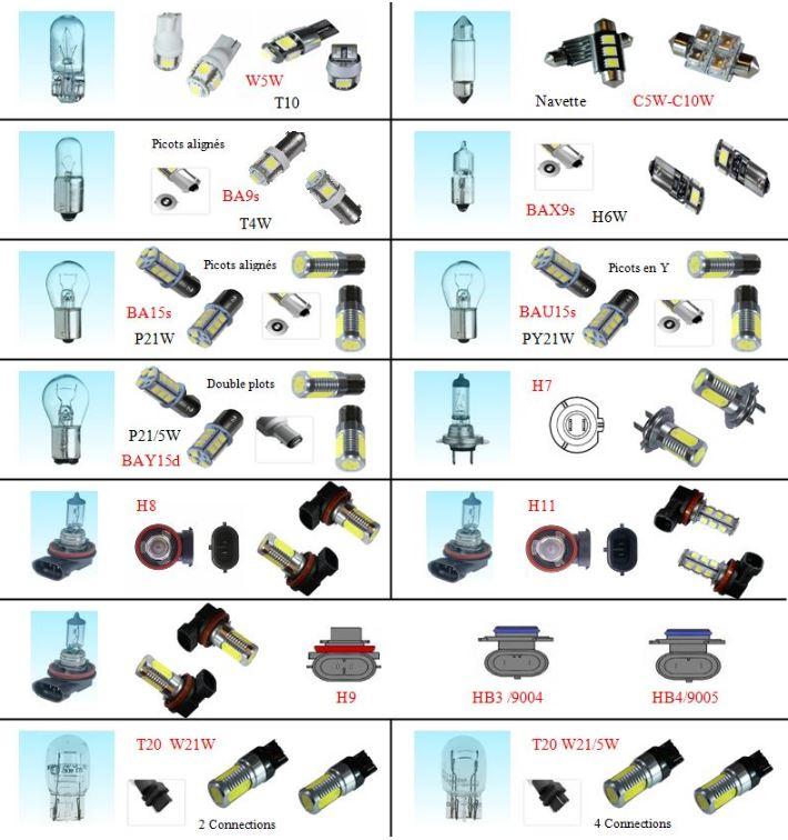 [S4-2005] HELP! Quelle type de LEDS (ref et nombre) pour les S4-RG Captu110