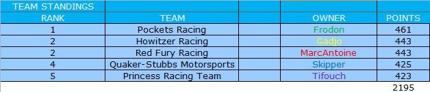 [Ludotox Thunder Alley championship] saison 2015-2016 Constr11