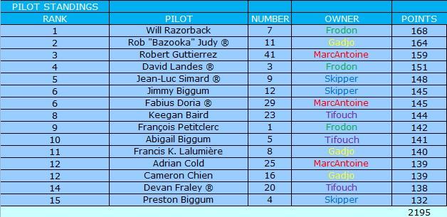 [Ludotox Thunder Alley championship] saison 2015-2016 Pilote11