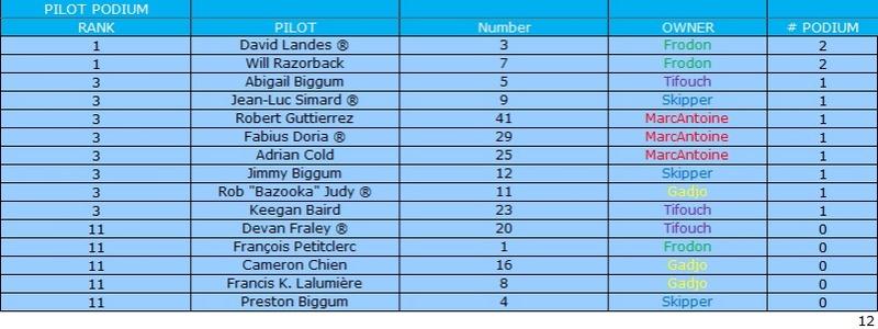 [Ludotox Thunder Alley championship] saison 2015-2016 Podium10