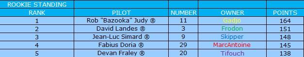 [Ludotox Thunder Alley championship] saison 2015-2016 Rookie10