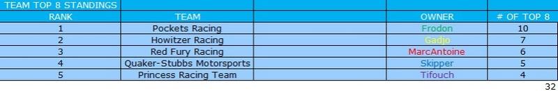[Ludotox Thunder Alley championship] saison 2015-2016 Top_8_10