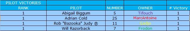 [Ludotox Thunder Alley championship] saison 2015-2016 Victoi10