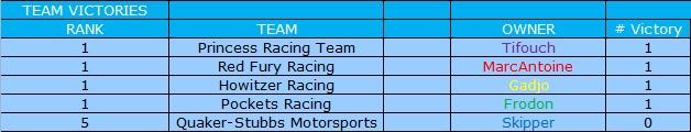 [Ludotox Thunder Alley championship] saison 2015-2016 Victoi11