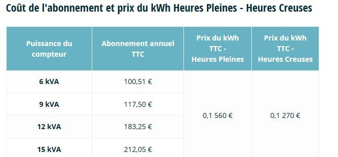Offre Renault Elec'car : -50% pendant les heures creuses à prix de marché Edf10