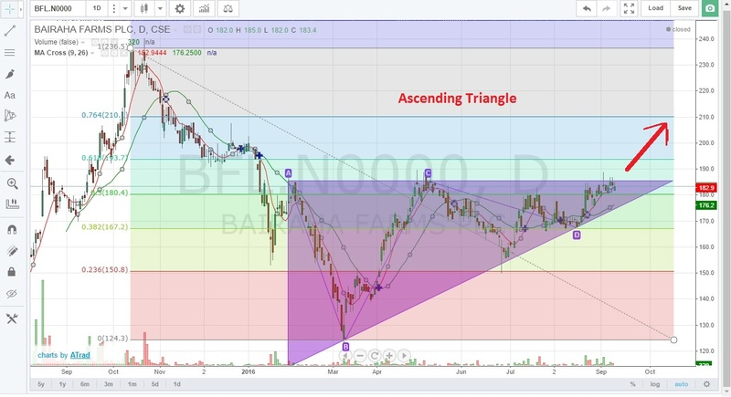 BFL with Ascending Triangle Pattern now. Bfl_as10