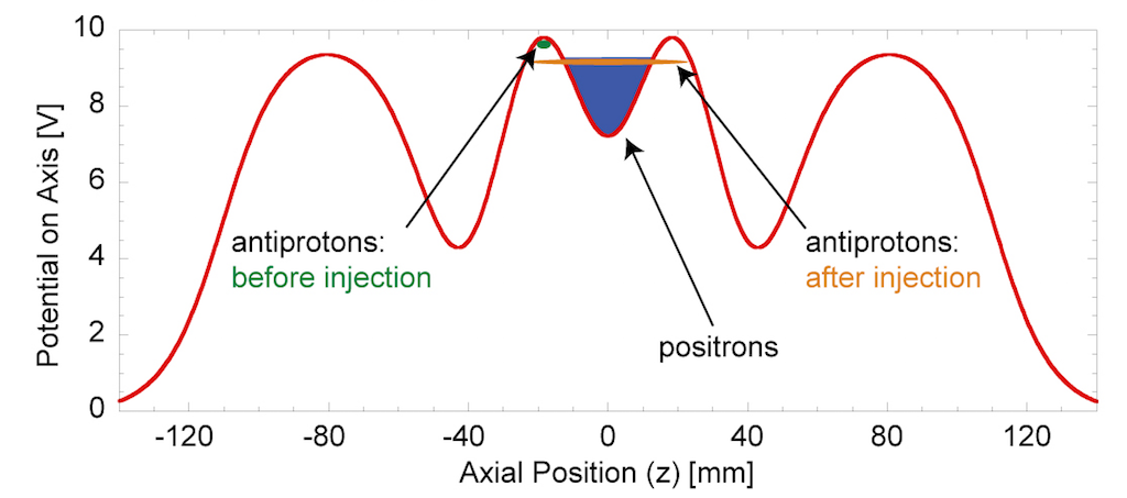 ALPHA ( 38 )  -  EXPÉRIENCE - CERN - LHC  (  Proche XXX  ) Alpha-10