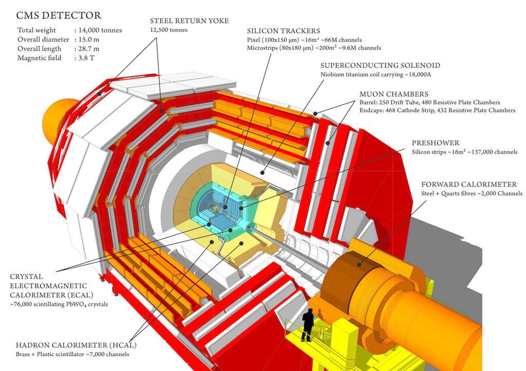 [ EN COURS ]   -   DÉTECTEUR  -  CMS   -   CERN   -   LHC Cms_1210