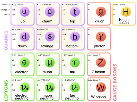 MODÈLE STANDARD  -   PARTICULES   /   PHYSIQUE   /  ÉLECTRON  /  QUARKS   /   Leptons   /   Bosons Modele12
