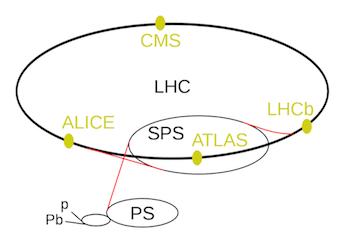 LE  LHC ( 13 )   -   LE  TUNNEL / LES DETECTEURS   -   CERN   -   Grand collisionneur de hadrons Shema_10