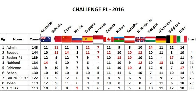 Classement Challenge F1 2016 Italie10