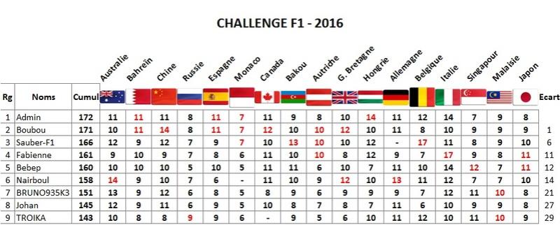 Classement Challenge F1 2016 Japon10