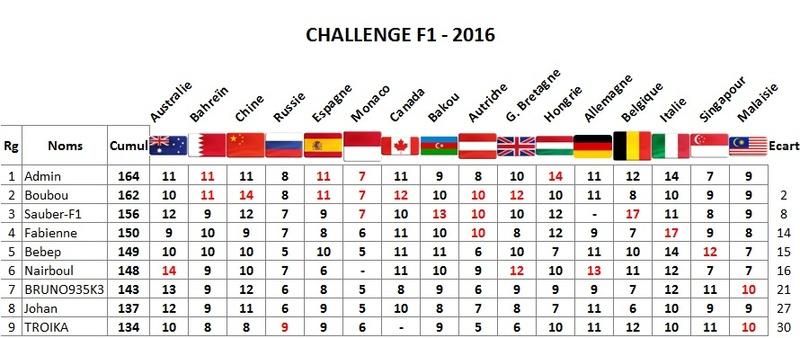 Classement Challenge F1 2016 Malais10