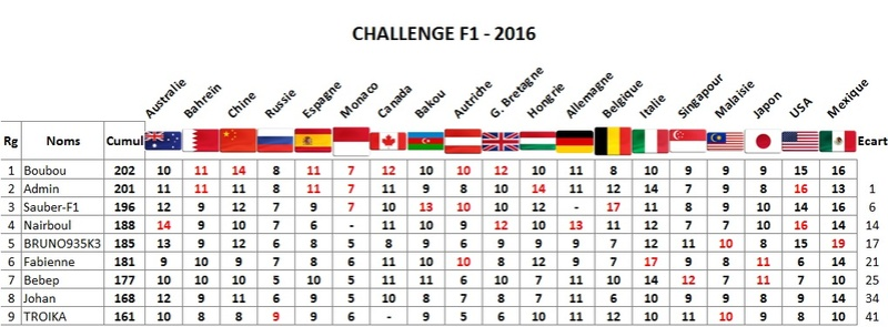 Classement Challenge F1 2016 Mexiqu10