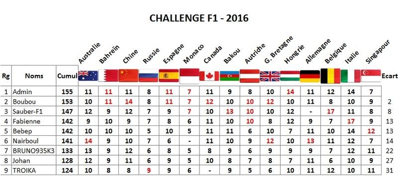 Classement Challenge F1 2016 Singap10