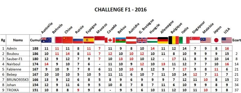 Classement Challenge F1 2016 Usa10