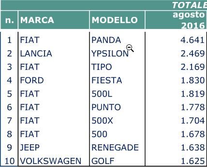 TOP 10 Italia primo Semestre 2016 Hh10