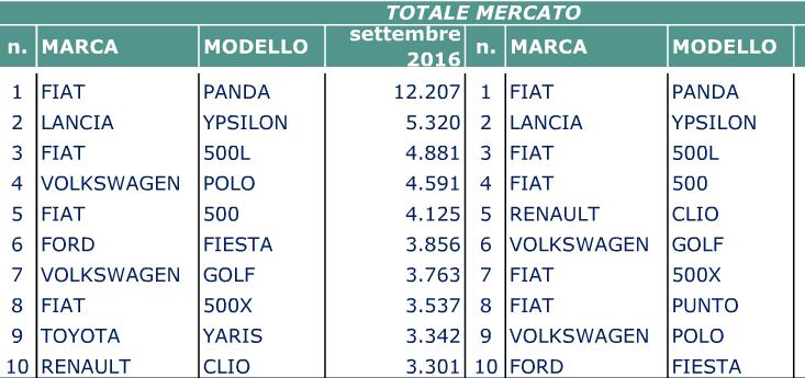 TOP 10 Italia primo Semestre 2016 - Pagina 2 Immagi10