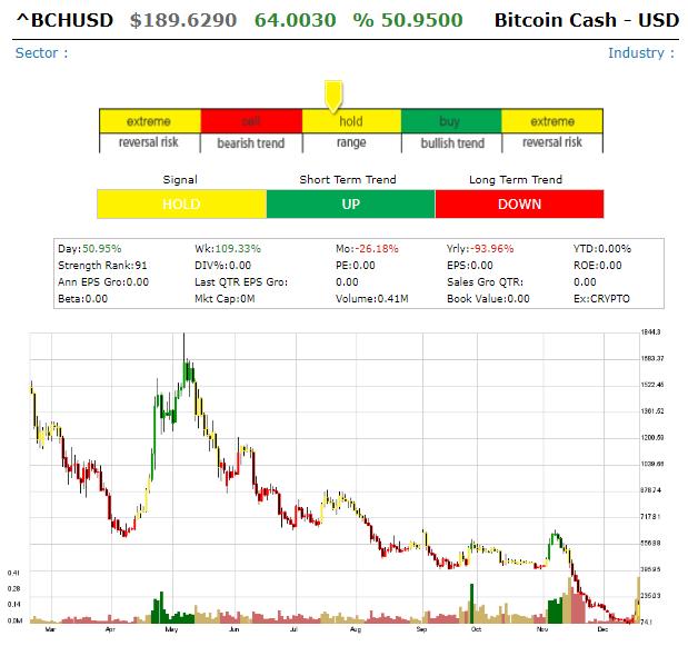 Bitcoin Cash/  USD (BHCUSD) Bitcoi12