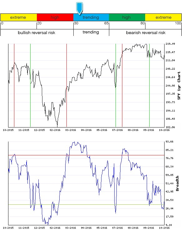 Stocks Trade Signals - Page 10 Breadt19