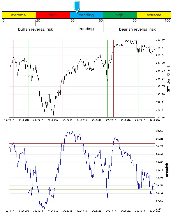 Stocks Trade Signals - Page 10 Breadt20