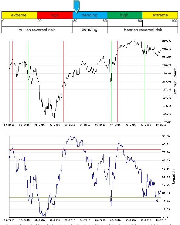 Stocks Trade Signals - Page 10 Breadt21