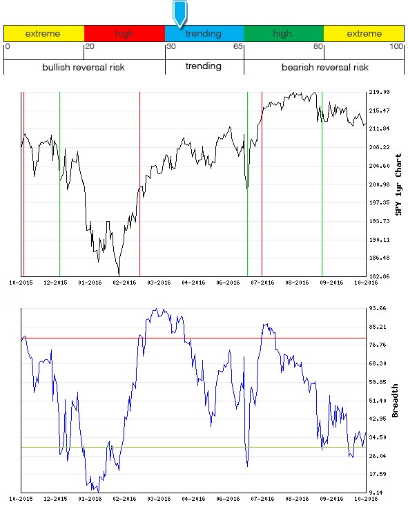 Stocks Trade Signals - Page 10 Breadt22