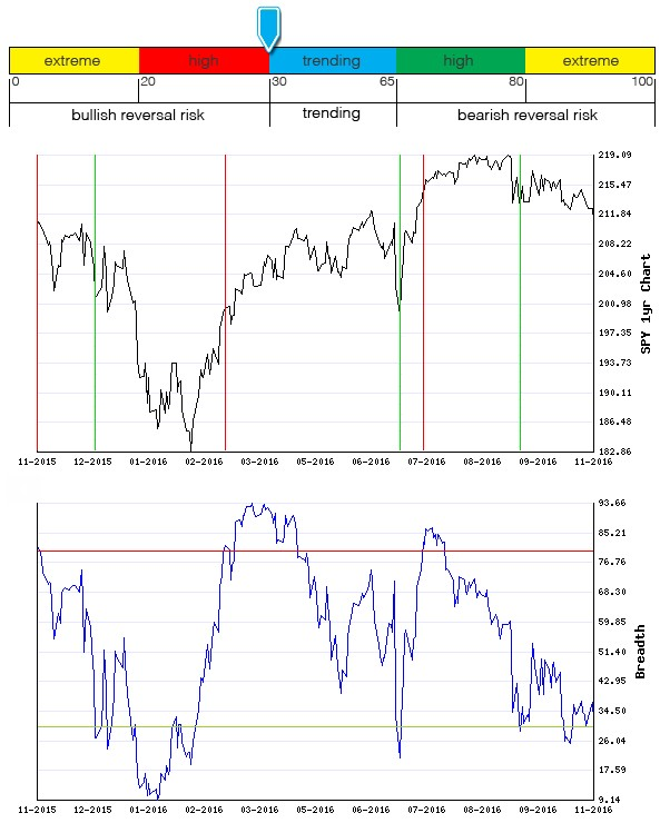 Stocks Trade Signals - Page 10 Breadt23