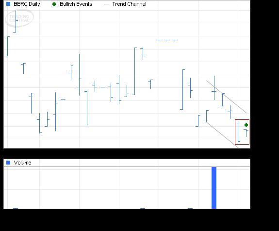 ETF Chart Patterns - Page 3 Columb11