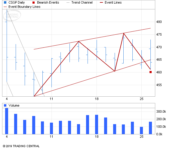ETF Chart Patterns - Page 3 Costar10