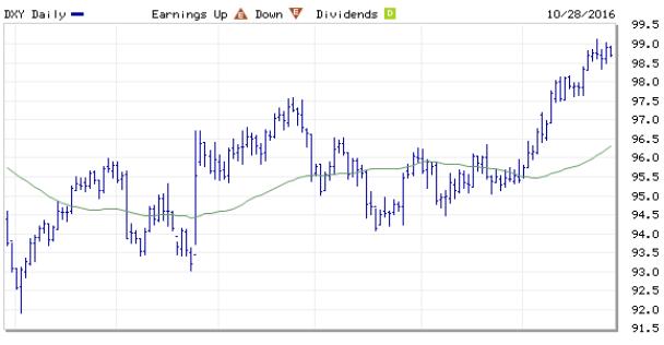 Stock Market & Finance News Dollar10