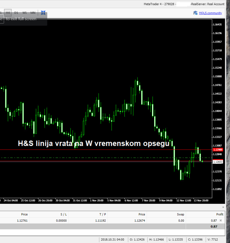 Eur/Usd Trgovanje H4_pon10