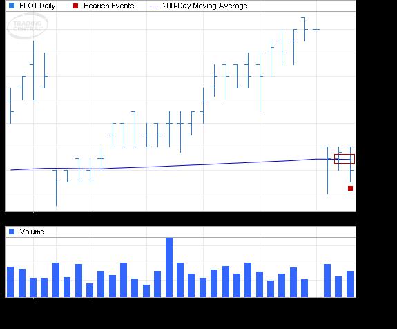 ETF Chart Patterns - Page 2 Ishare14