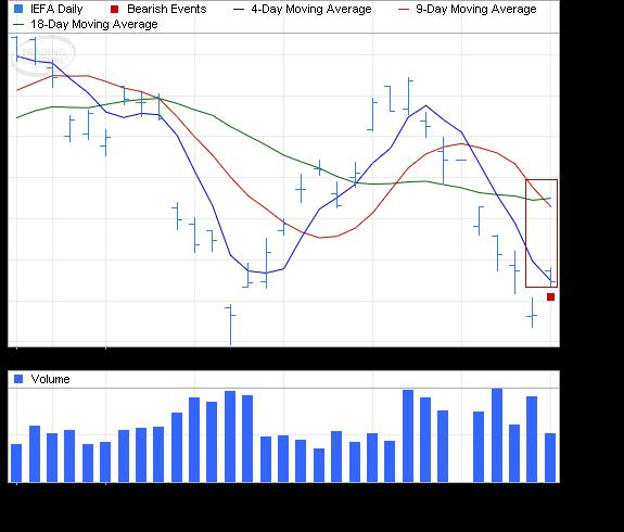 ETF Chart Patterns - Page 2 Ishare15