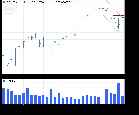 ETF Chart Patterns - Page 2 Ishare17