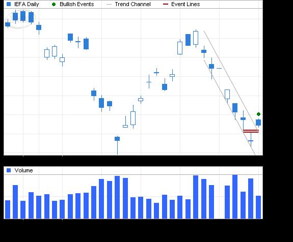ETF Chart Patterns - Page 2 Ishare18