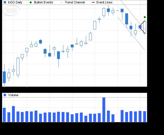 ETF Chart Patterns - Page 3 Ishare20
