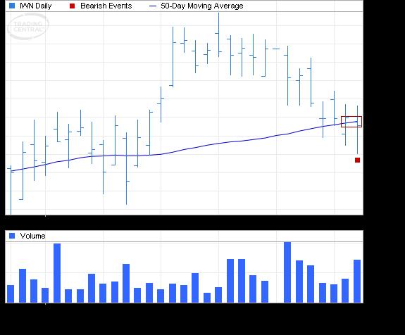 ETF Chart Patterns - Page 3 Ishare22