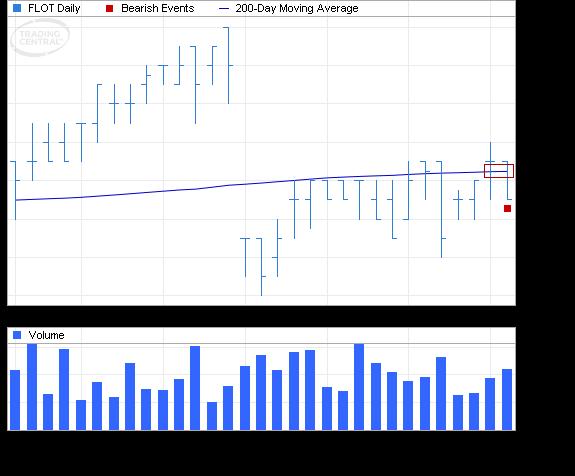 ETF Chart Patterns - Page 2 Ishare28