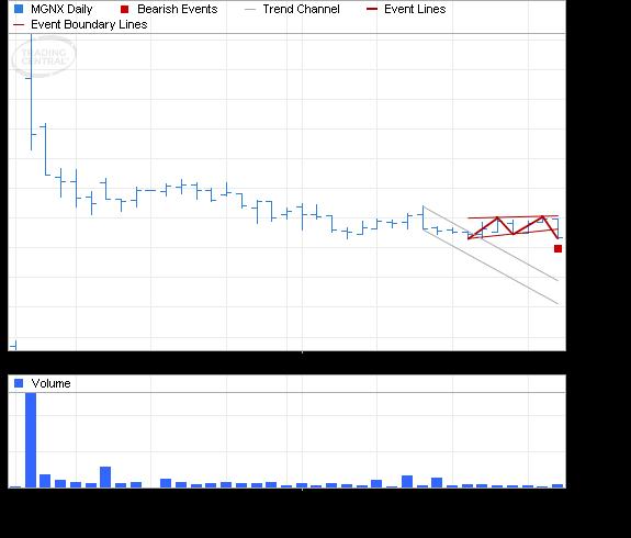 ETF Chart Patterns - Page 3 Macrog10