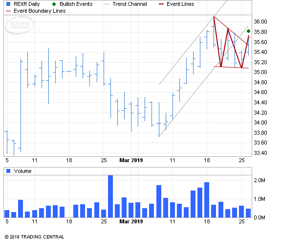 ETF Chart Patterns - Page 3 Rexfor10