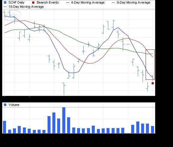ETF Chart Patterns - Page 2 Schwab10
