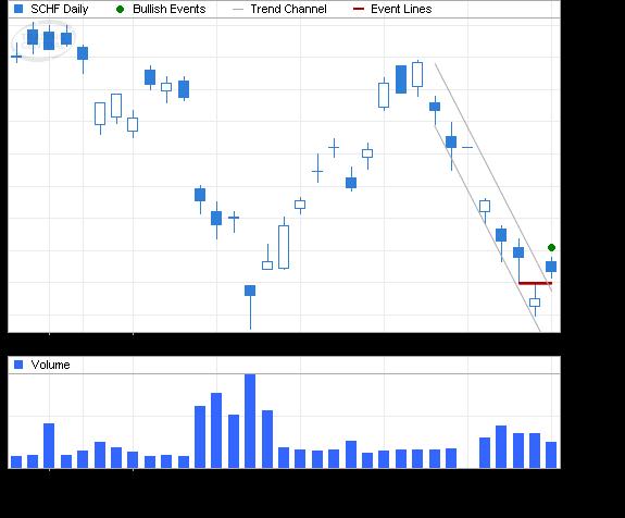 ETF Chart Patterns - Page 2 Schwab11