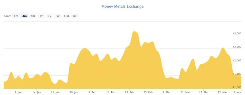 Gold Price Per Kilo Scree100