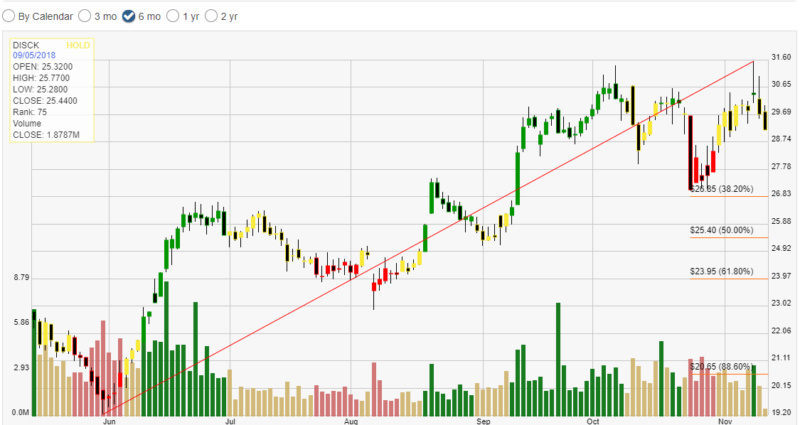 Discovery Comm Inc ( DISCK) Screen39
